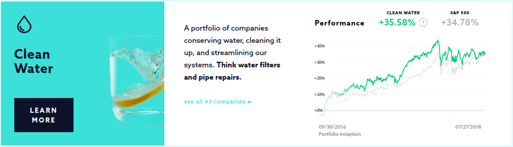 Swell Investing Clean Water Portfolio ROI