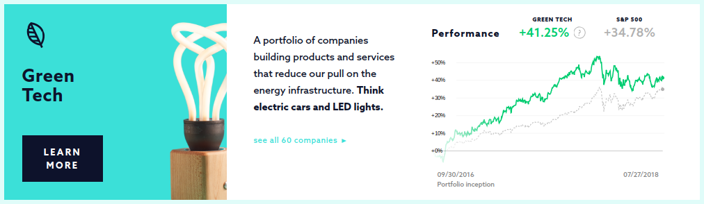 Swell Investing Green Tech Portfolio ROI