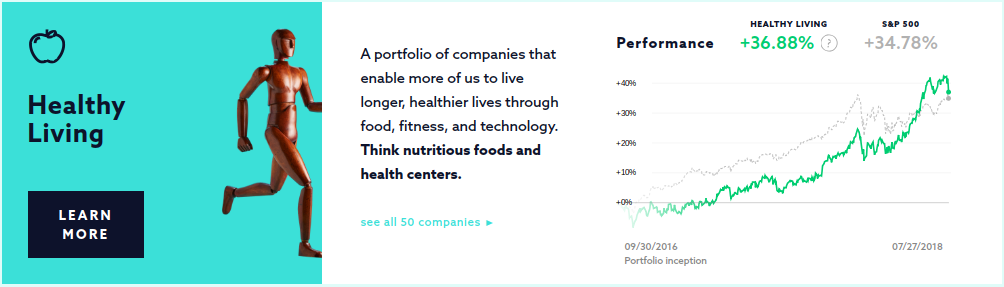 Swell Investing Healthy Living Portfolio ROI