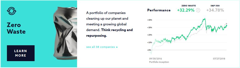 Swell Investing Zero Waste Portfolio ROI