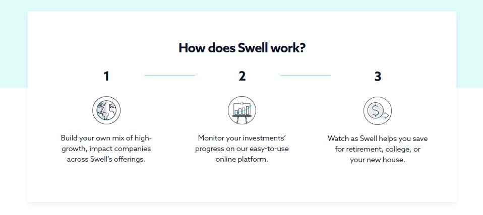 How does Swell Investing work?